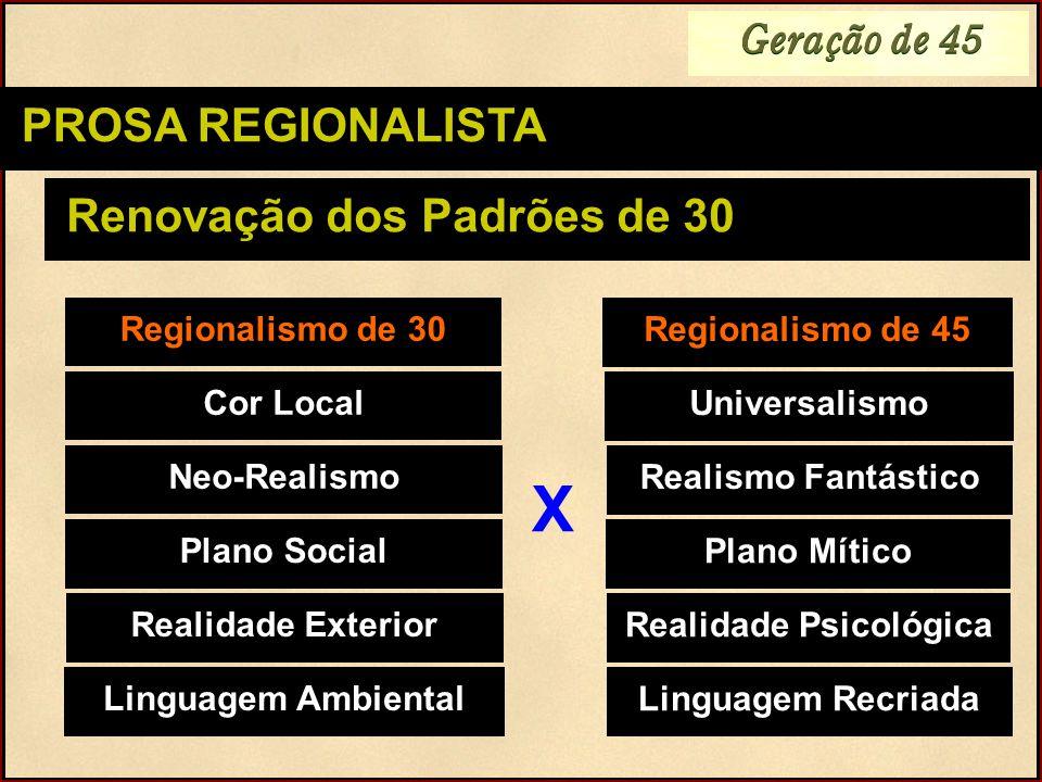 Geração de 45 PROSA REGIONALISTA Renovação dos Padrões de 30 Regionalismo de 30 Neo-Realismo Cor Local Plano Social Linguagem Ambiental Realidade Exte