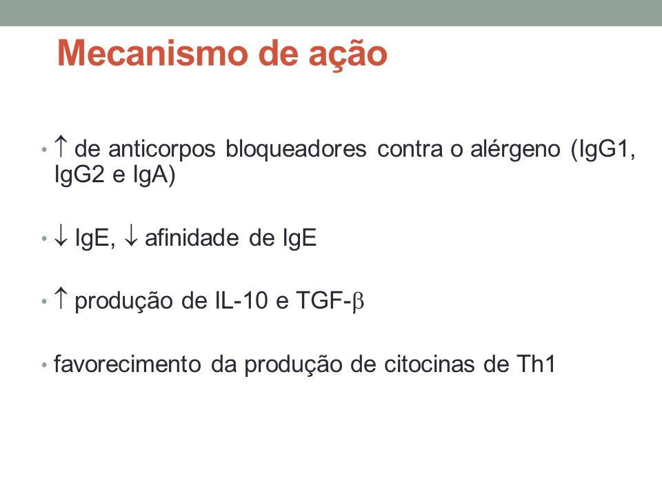 Mecanismo de ação •  de anticorpos bloqueadores contra o alérgeno (IgG1, IgG2 e IgA) •  IgE,  afinidade de IgE •  produção de IL-10 e TGF-  • fav