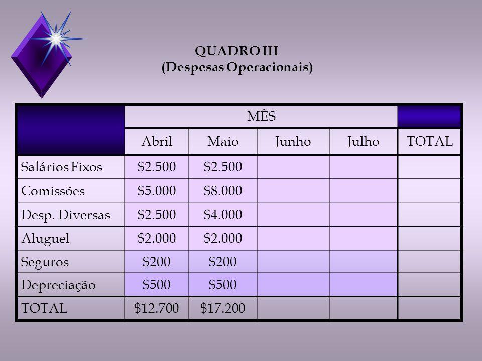 MÊS AbrilMaioJunhoJulhoTOTAL Salários Fixos$2.500 Comissões$5.000$8.000 Desp.