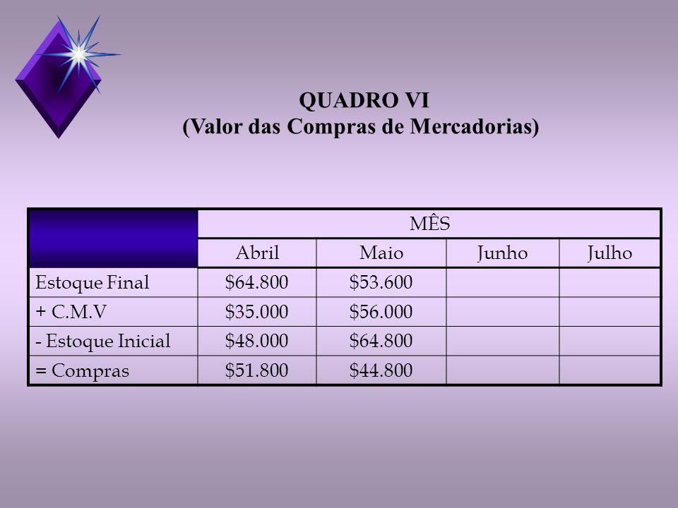 MÊS AbrilMaioJunhoJulho Estoque Final$64.800$53.600 + C.M.V$35.000$56.000 - Estoque Inicial$48.000$64.800 = Compras$51.800$44.800 QUADRO VI (Valor das Compras de Mercadorias)