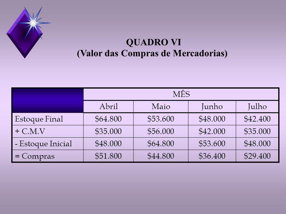 MÊS AbrilMaioJunhoJulho Estoque Final$64.800$53.600$48.000$42.400 + C.M.V$35.000$56.000$42.000$35.000 - Estoque Inicial$48.000$64.800$53.600$48.000 = Compras$51.800$44.800$36.400$29.400 QUADRO VI (Valor das Compras de Mercadorias)