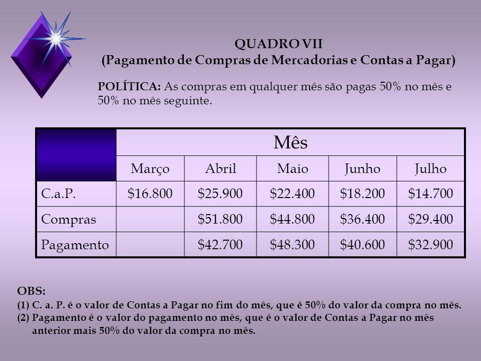 Mês MarçoAbrilMaioJunhoJulho C.a.P.$16.800$25.900$22.400$18.200$14.700 Compras$51.800$44.800$36.400$29.400 Pagamento$42.700$48.300$40.600$32.900 QUADRO VII (Pagamento de Compras de Mercadorias e Contas a Pagar) POLÍTICA: As compras em qualquer mês são pagas 50% no mês e 50% no mês seguinte.