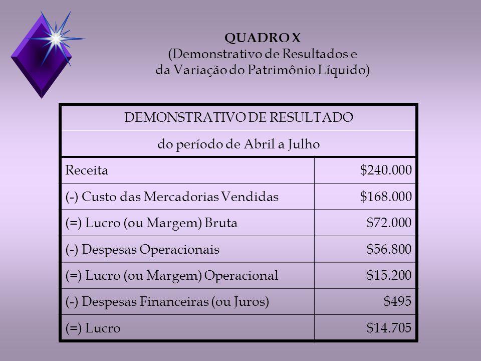 QUADRO X (Demonstrativo de Resultados e da Variação do Patrimônio Líquido) DEMONSTRATIVO DE RESULTADO do período de Abril a Julho Receita$240.000 (-) Custo das Mercadorias Vendidas$168.000 (=) Lucro (ou Margem) Bruta$72.000 (-) Despesas Operacionais$56.800 (=) Lucro (ou Margem) Operacional$15.200 (-) Despesas Financeiras (ou Juros)$495 (=) Lucro$14.705