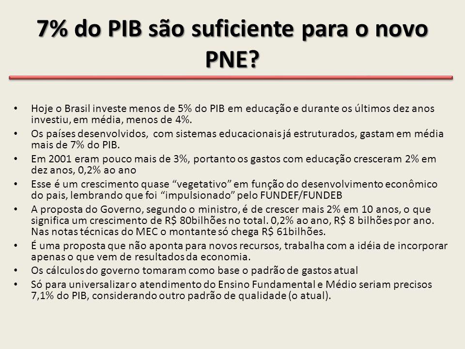 7% do PIB são suficiente para o novo PNE? • Hoje o Brasil investe menos de 5% do PIB em educação e durante os últimos dez anos investiu, em média, men