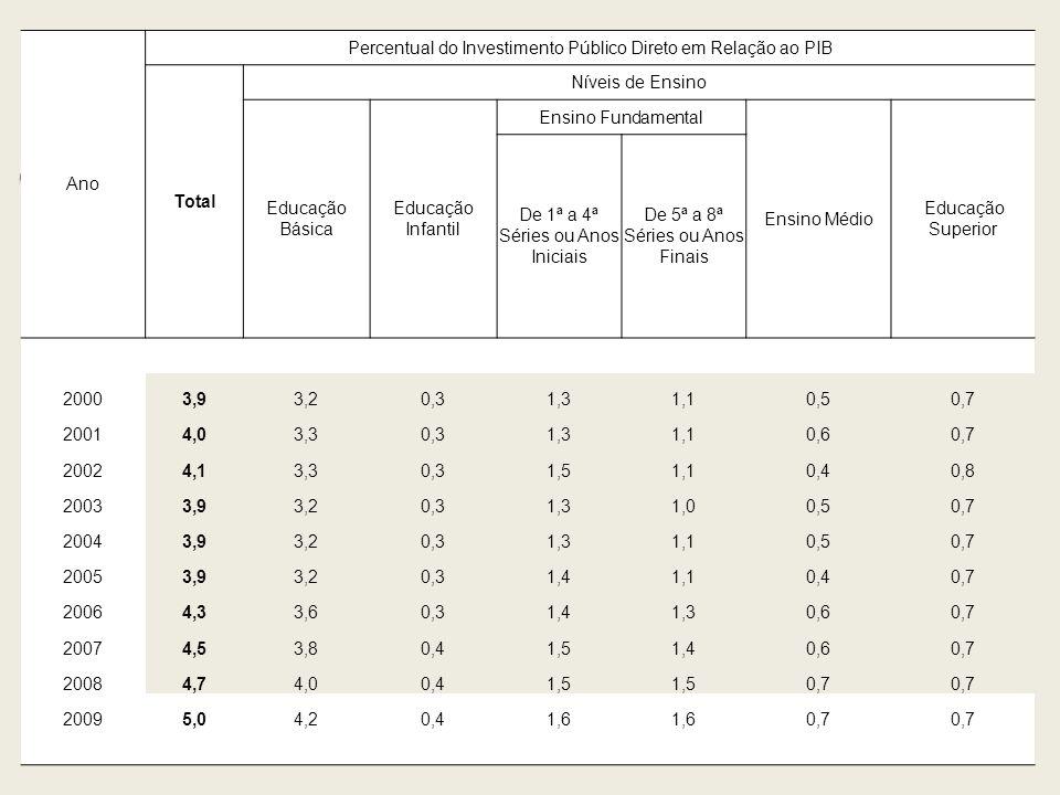 Ano Percentual do Investimento Público Direto em Relação ao PIB Total Níveis de Ensino Educação Básica Educação Infantil Ensino Fundamental Ensino Méd