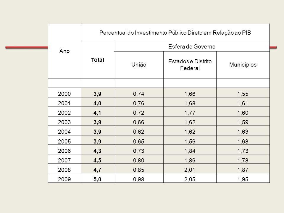 Ano Percentual do Investimento Público Direto em Relação ao PIB Total Esfera de Governo União Estados e Distrito Federal Municípios 20003,90,741,661,5
