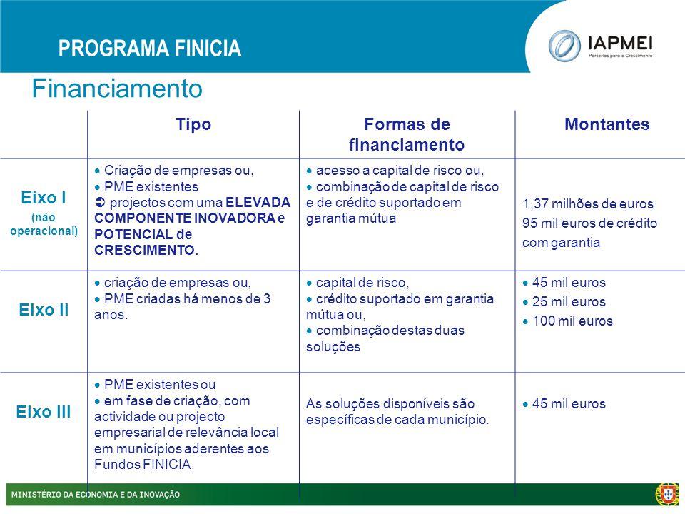 Financiamento PROGRAMA FINICIA TipoFormas de financiamento Montantes Eixo I (não operacional)  Criação de empresas ou,  PME existentes  projectos c