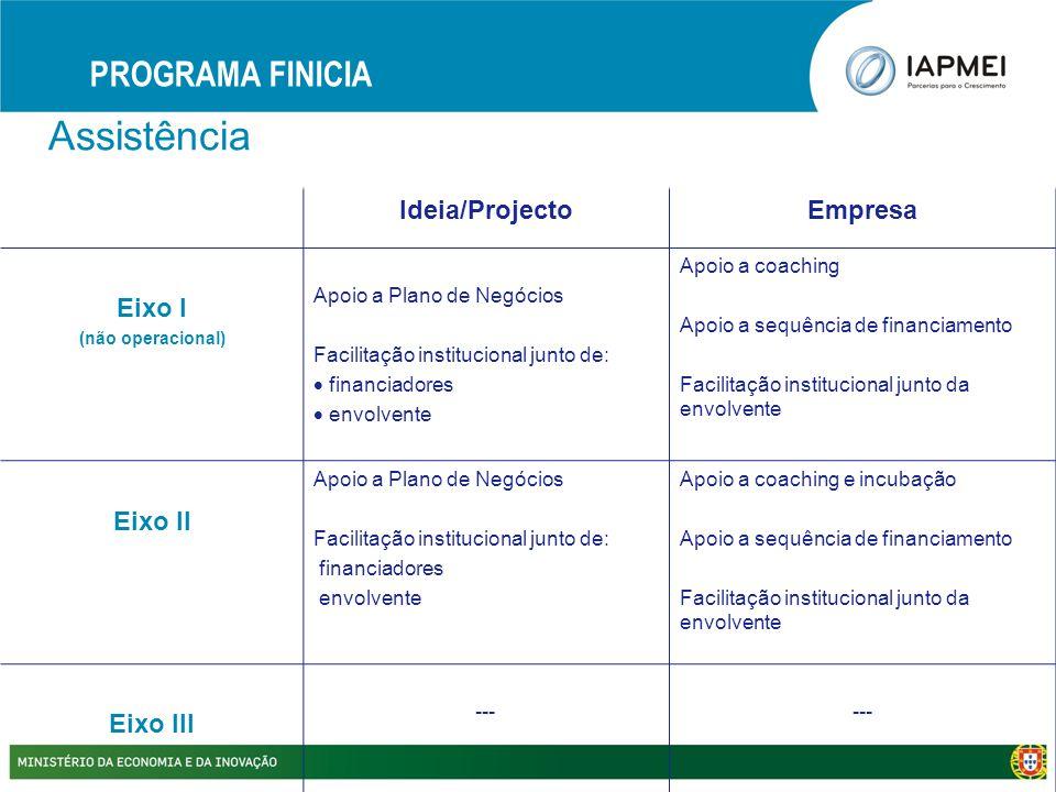 Assistência PROGRAMA FINICIA Ideia/ProjectoEmpresa Eixo I (não operacional) Apoio a Plano de Negócios Facilitação institucional junto de:  financiado