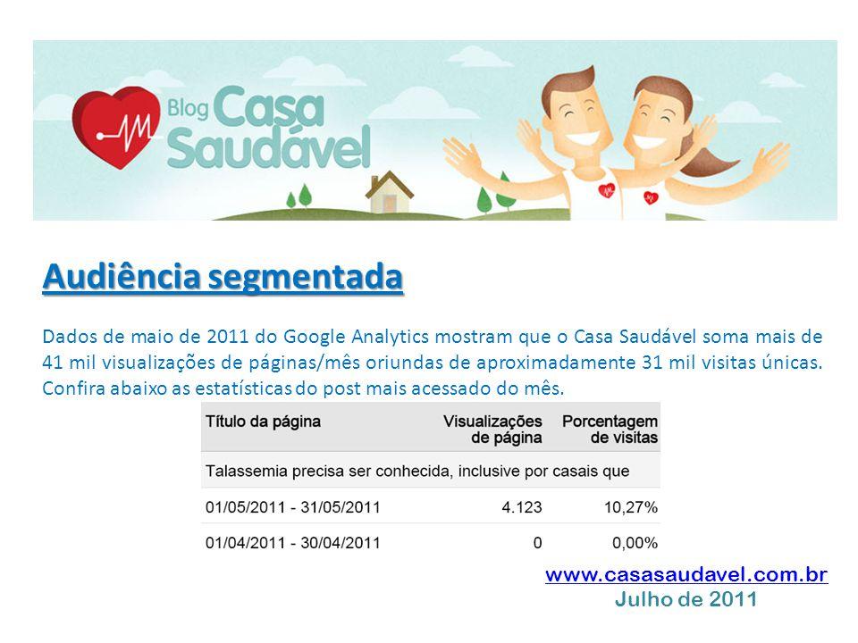 Audiência segmentada Dados de maio de 2011 do Google Analytics mostram que o Casa Saudável soma mais de 41 mil visualizações de páginas/mês oriundas d