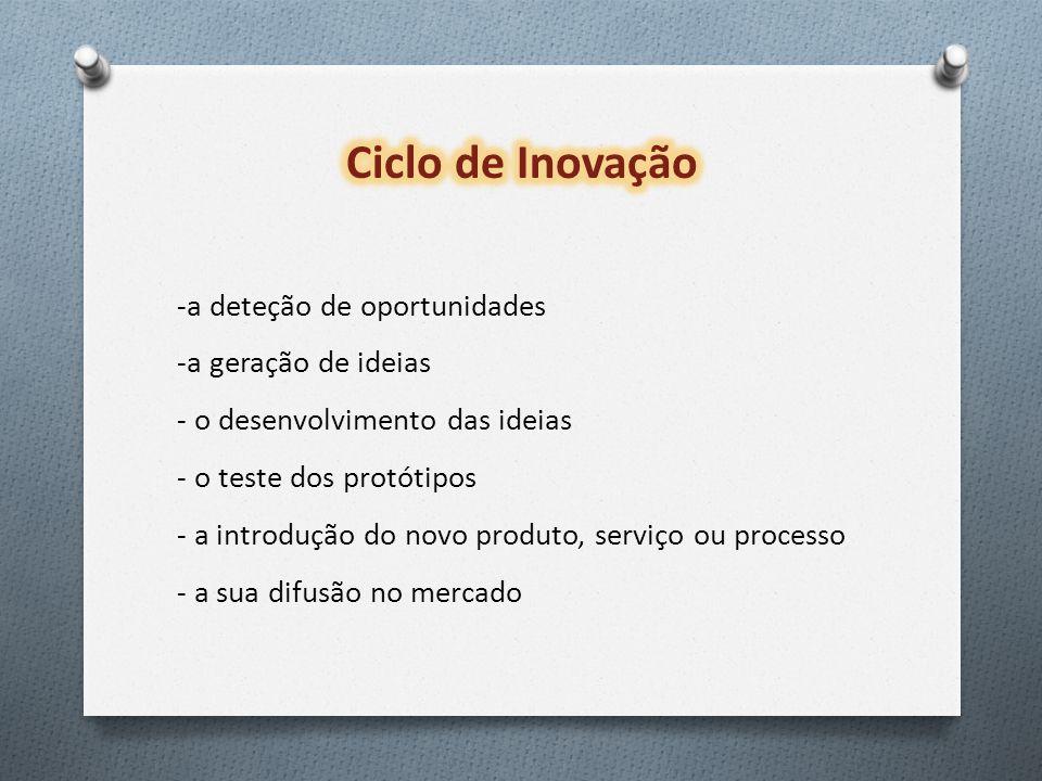 -a deteção de oportunidades -a geração de ideias - o desenvolvimento das ideias - o teste dos protótipos - a introdução do novo produto, serviço ou processo - a sua difusão no mercado
