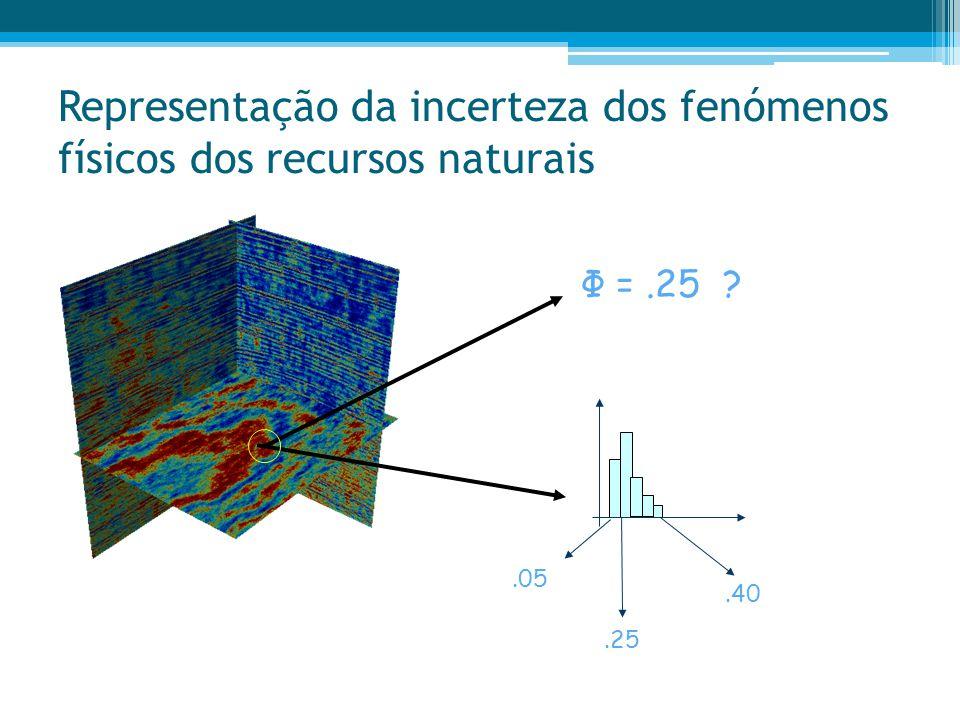 Representação da incerteza dos fenómenos físicos dos recursos naturais Φ =.25 ?.05.40.25