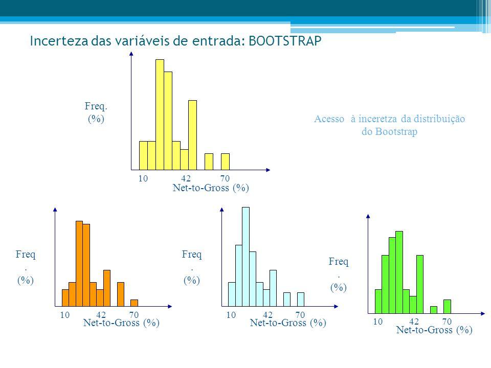 Incerteza das variáveis de entrada: BOOTSTRAP Freq. (%) Net-to-Gross (%) 107042 Freq. (%) Net-to-Gross (%) 107042 Freq. (%) Net-to-Gross (%) 107042 Fr