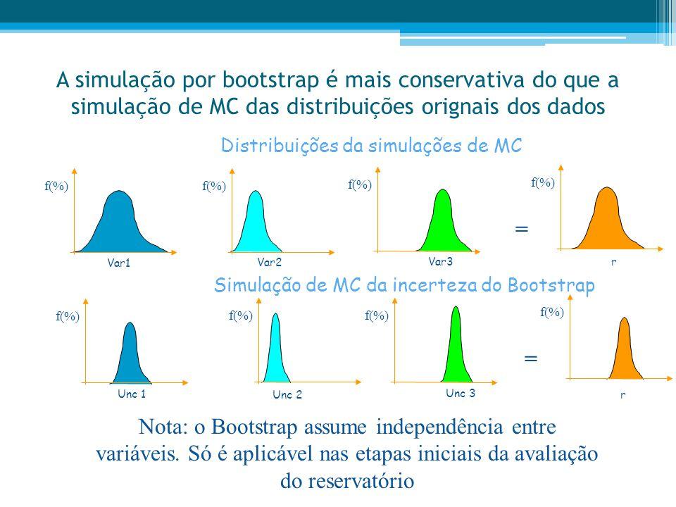 A simulação por bootstrap é mais conservativa do que a simulação de MC das distribuições orignais dos dados Nota: o Bootstrap assume independência ent