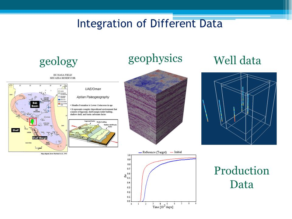 geology geophysics Well data Production Data Integration of Different Data