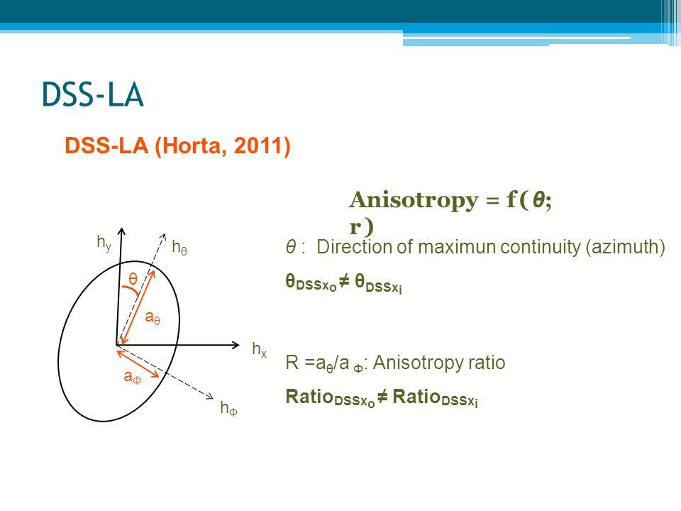 DSS-LA θ hyhy hxhx hθhθ hФhФ aθaθ aФaФ Anisotropy = f( θ ; r) θ : Direction of maximun continuity (azimuth) θ DSSx o ≠ θ DSSx i R =a θ /a Φ : Anisotro