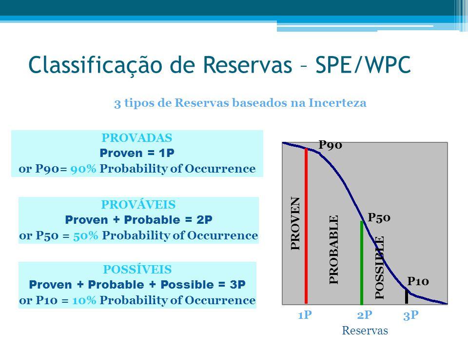 Classificação de Reservas – SPE/WPC 3 tipos de Reservas baseados na Incerteza PROVADAS Proven = 1P or P90= 90% Probability of Occurrence PROVÁVEIS Pro