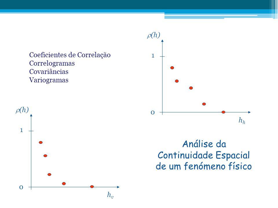 h  (h) 1 0 hvhv 1 0 Análise da Continuidade Espacial de um fenómeno físico Coeficientes de Correlação Correlogramas Covariâncias Variogramas