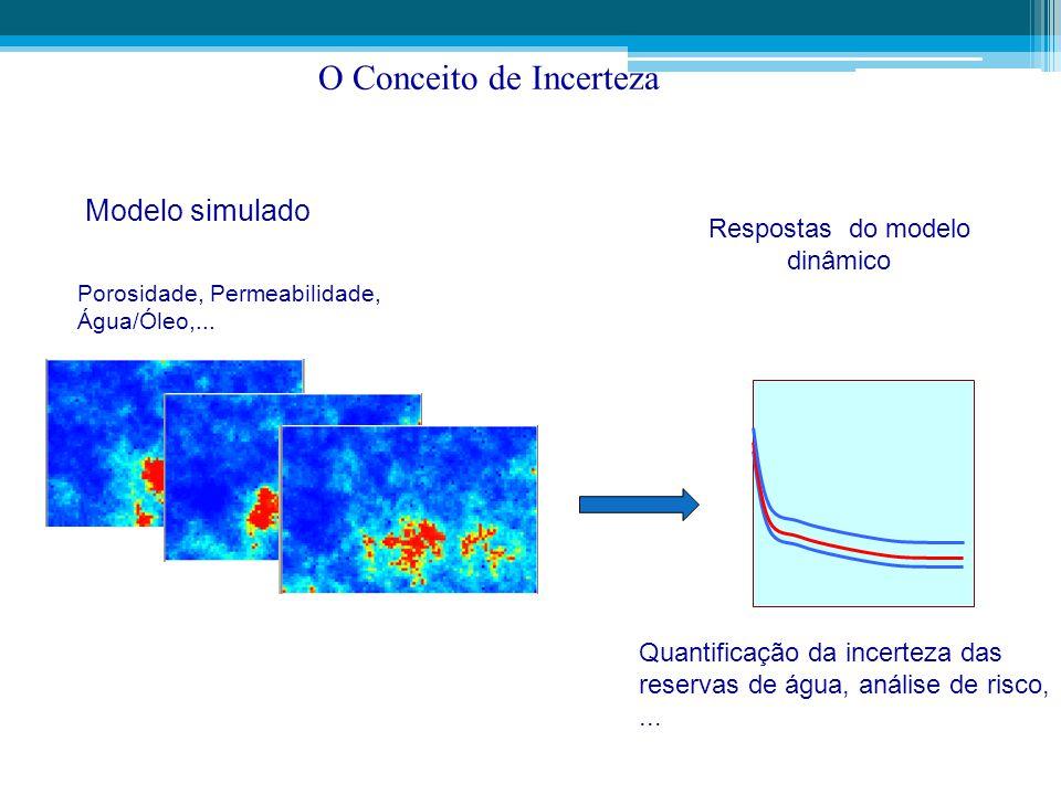 Respostas do modelo dinâmico Quantificação da incerteza das reservas de água, análise de risco,... Modelo simulado O Conceito de Incerteza Porosidade,