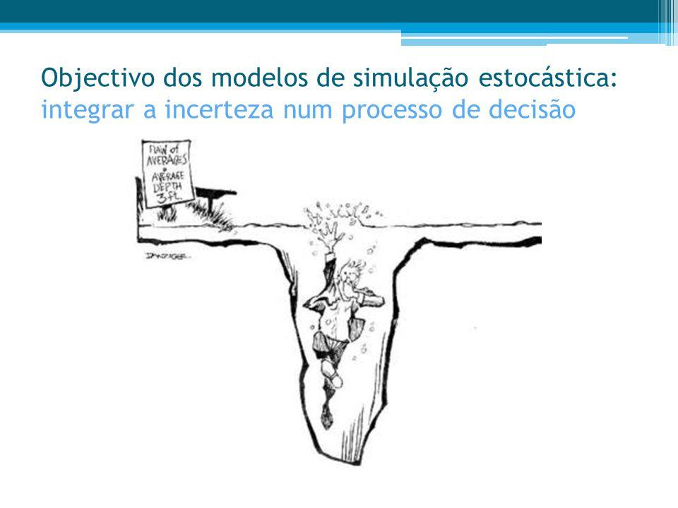 Objectivo dos modelos de simulação estocástica: integrar a incerteza num processo de decisão