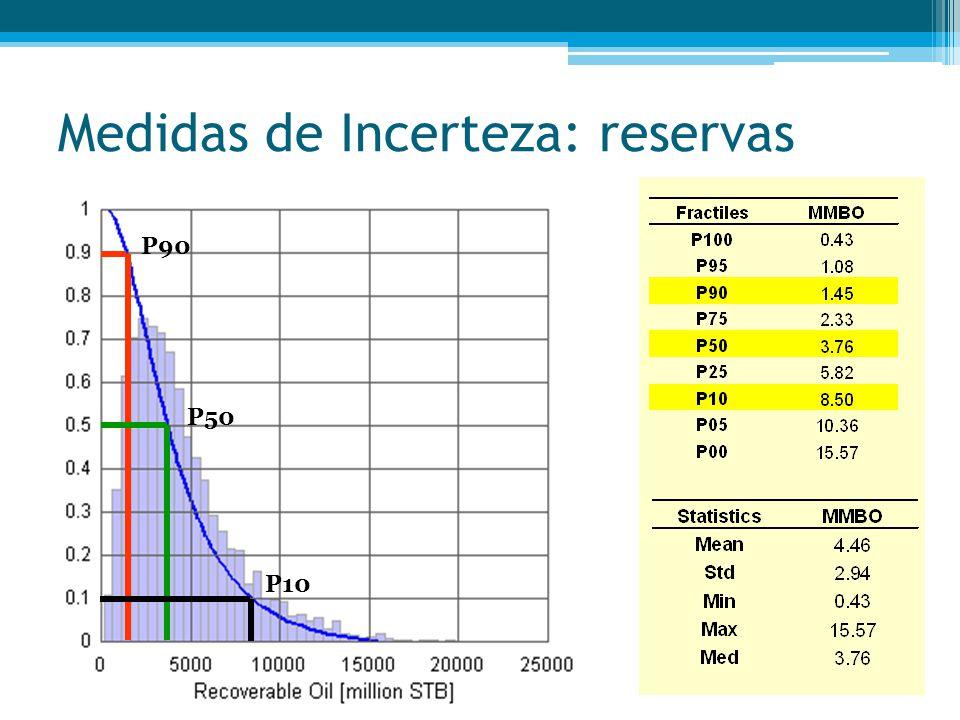 Medidas de Incerteza: reservas P90 P50 P10