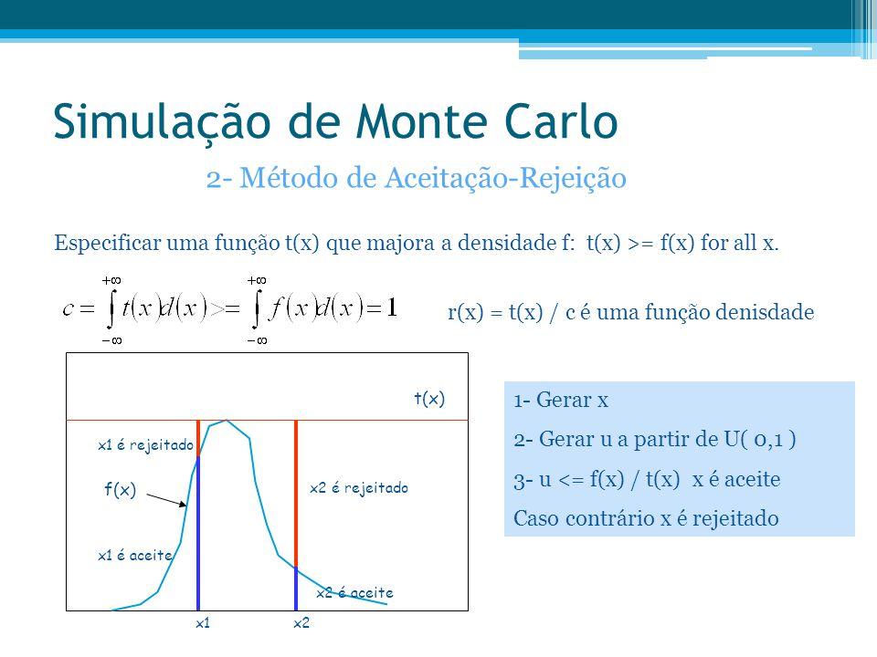 Simulação de Monte Carlo 2- Método de Aceitação-Rejeição Especificar uma função t(x) que majora a densidade f: t(x) >= f(x) for all x. x1 é aceite x2