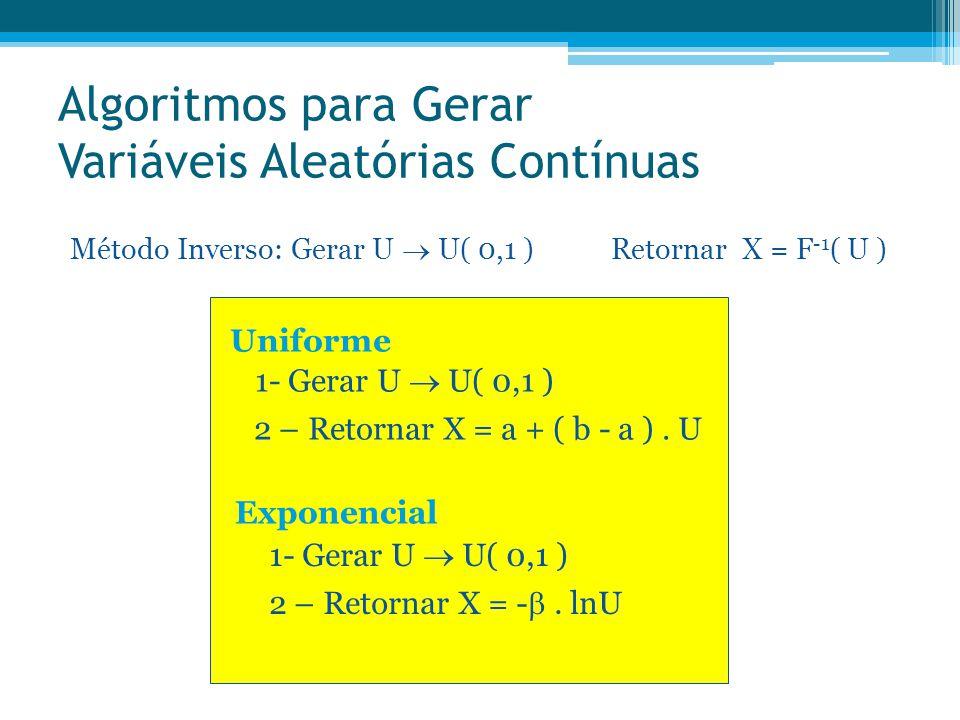 Algoritmos para Gerar Variáveis Aleatórias Contínuas Uniforme Método Inverso: Gerar U  U( 0,1 ) Retornar X = F -1 ( U ) 1- Gerar U  U( 0,1 ) 2 – Ret
