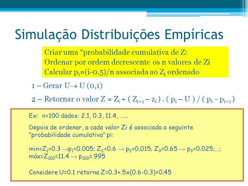 Simulação Distribuições Empíricas Ordenar por ordem decrescente os n valores de Zi Calcular p i =(i-0.5)/n associada ao Z i ordenado 1 – Gerar U  U (