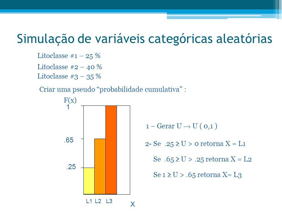 """Simulação de variáveis categóricas aleatórias Litoclasse #1 – 25 % Litoclasse #2 – 40 % Litoclasse #3 – 35 % Criar uma pseudo """"probabilidade cumulativ"""