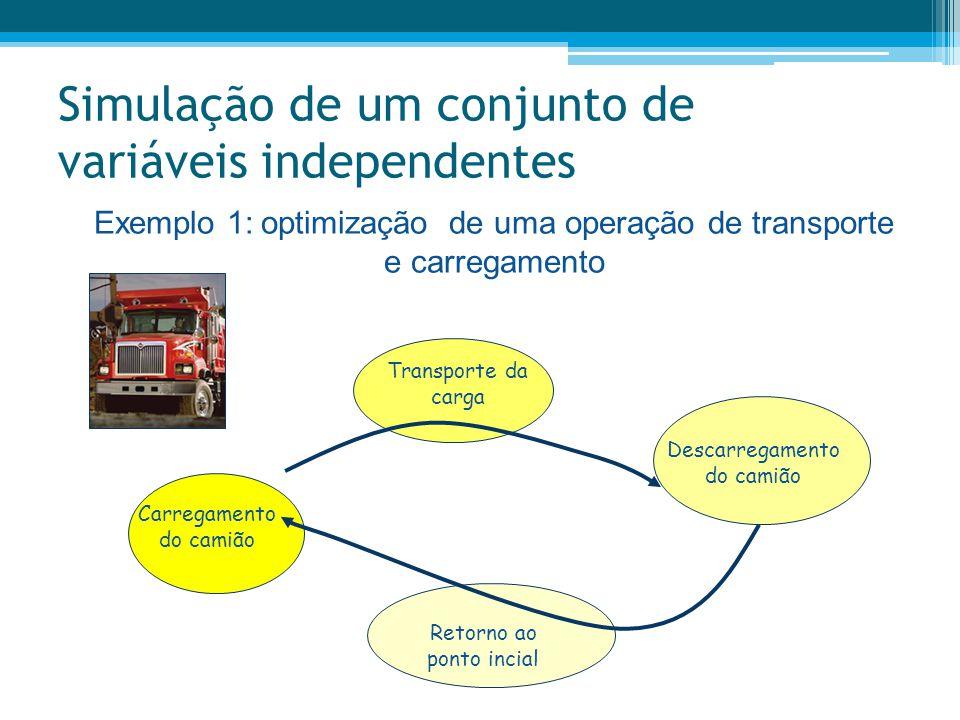 Simulação de um conjunto de variáveis independentes Exemplo 1: optimização de uma operação de transporte e carregamento Carregamento do camião Descarr