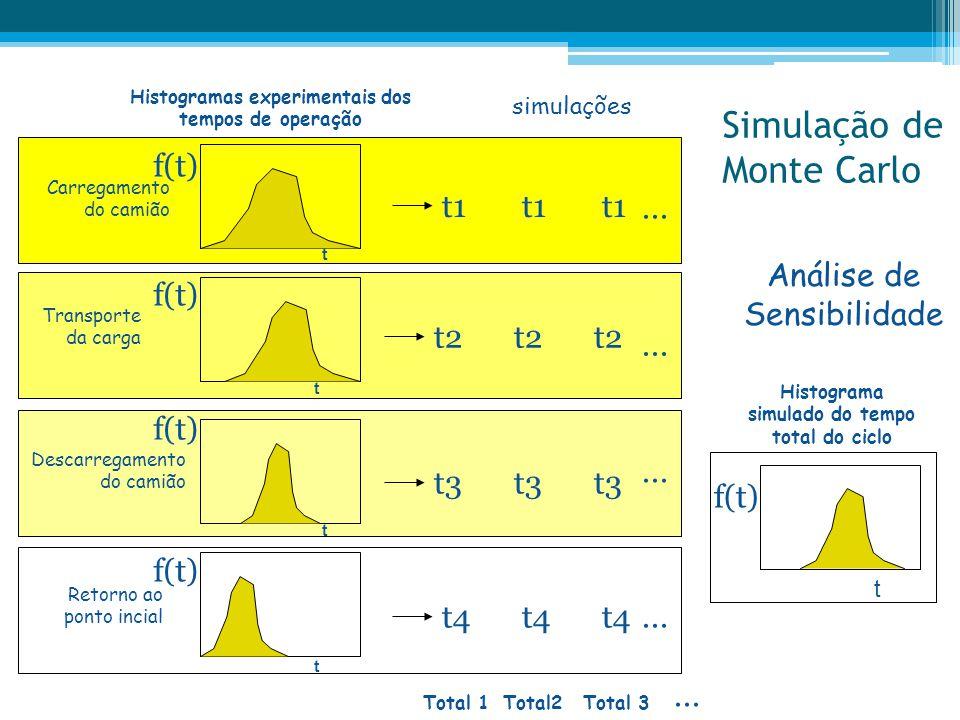 Simulação de Monte Carlo Histogramas experimentais dos tempos de operação simulações Total 1Total2 Descarregamento do camião t f(t) t3 Total 3 t f(t)