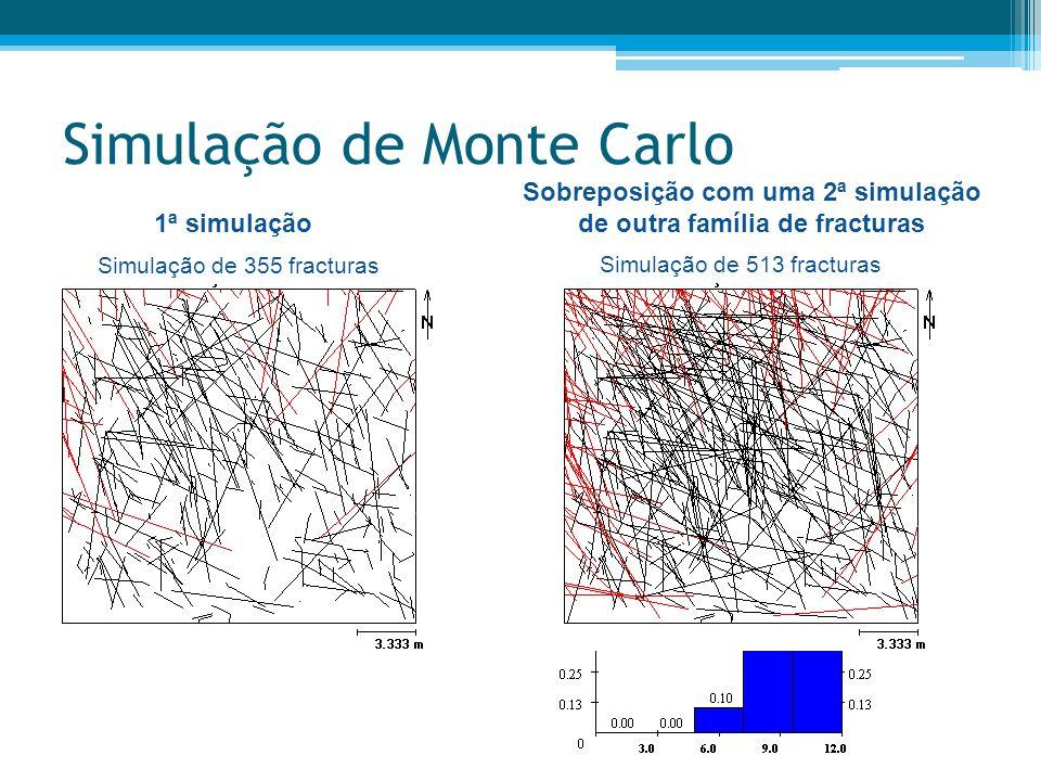 Simulação de Monte Carlo 1ª simulação Sobreposição com uma 2ª simulação de outra família de fracturas Simulação de 355 fracturas Simulação de 513 frac