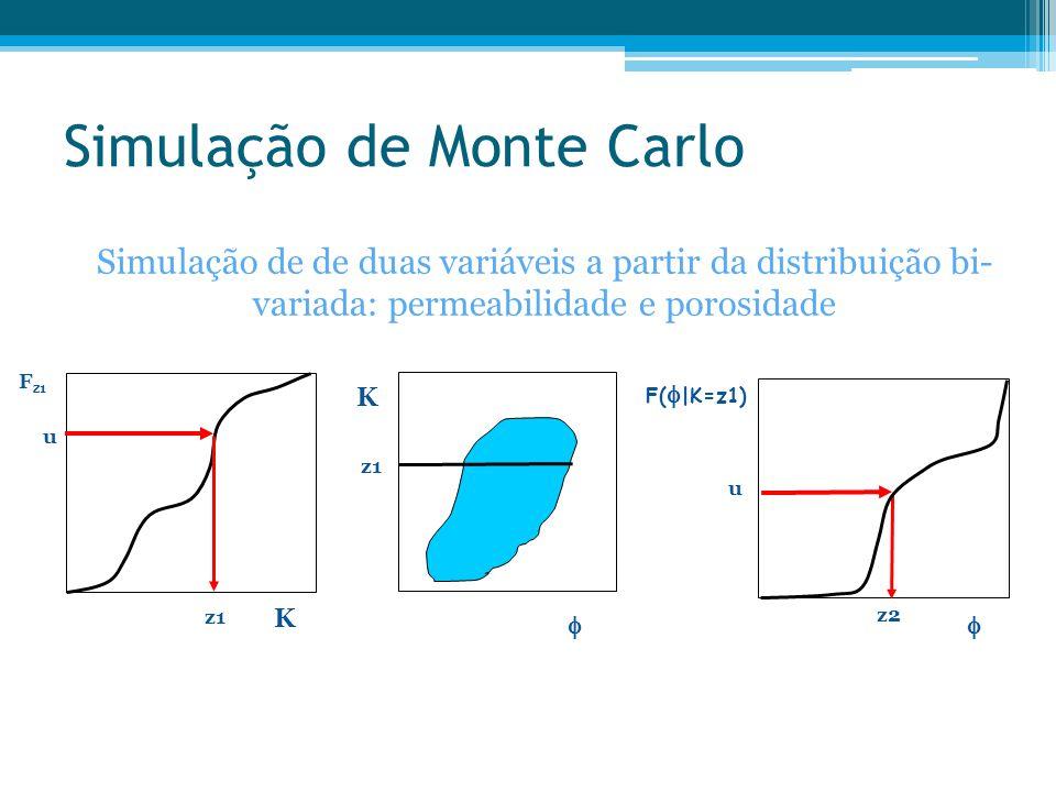 Simulação de Monte Carlo Simulação de de duas variáveis a partir da distribuição bi- variada: permeabilidade e porosidade K  z1 F z1 K z1 u F(  |K=z