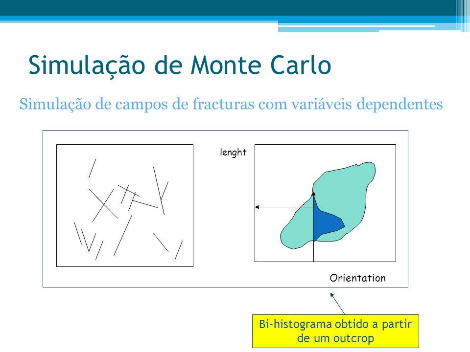 Simulação de Monte Carlo Simulação de campos de fracturas com variáveis dependentes Orientation lenght Bi-histograma obtido a partir de um outcrop