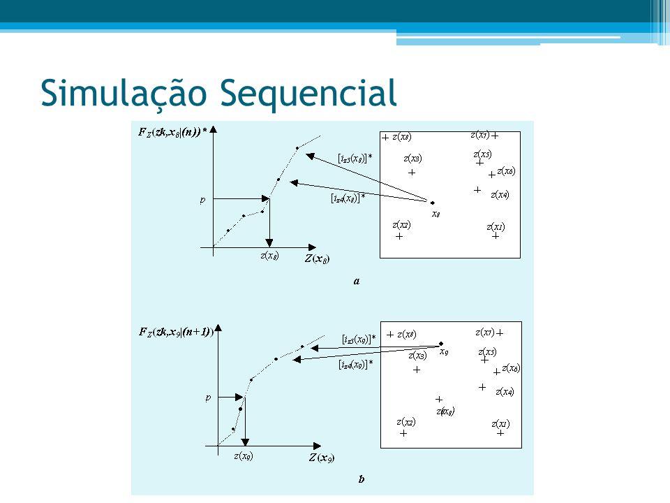Simulação Sequencial