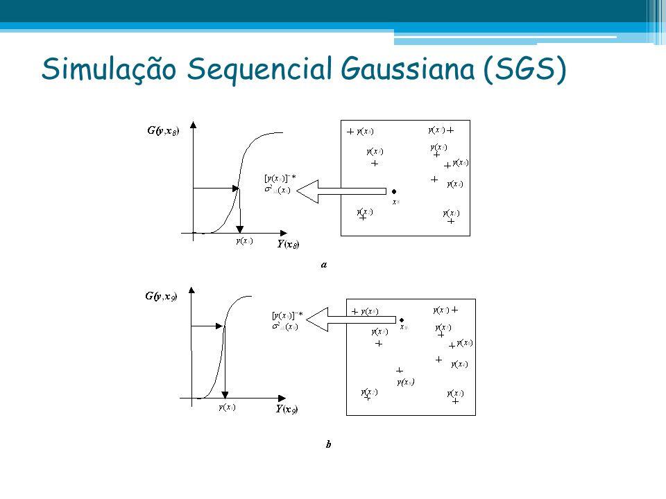 Simulação Sequencial Gaussiana (SGS)