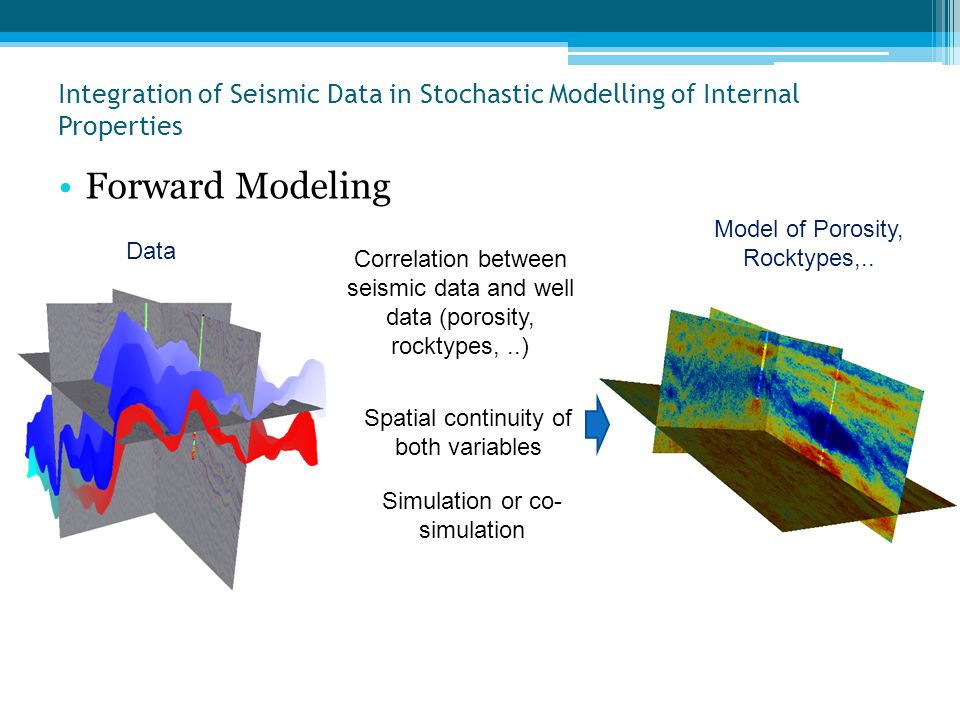Integration of Seismic Data in Stochastic Modelling of Internal Properties •Forward Modeling Correlation between seismic data and well data (porosity,