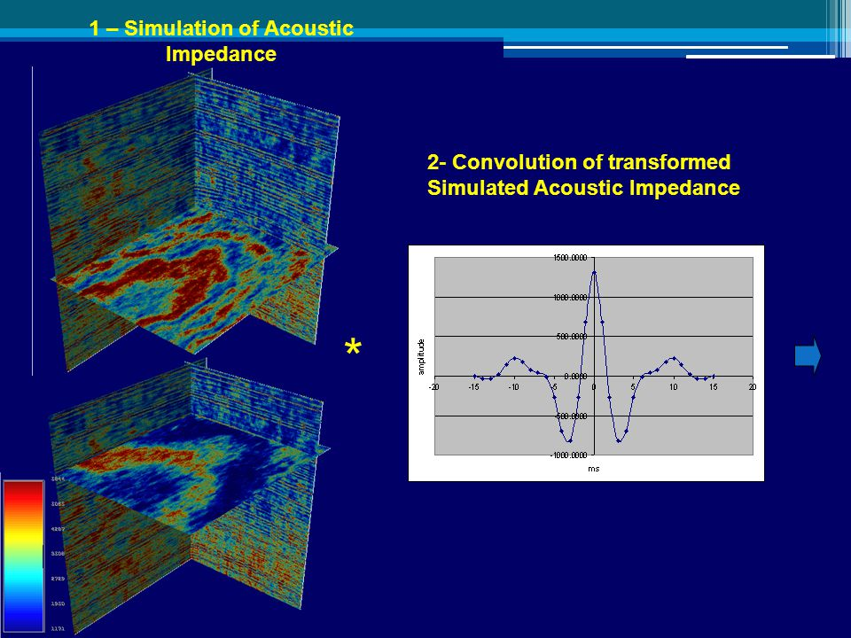 2- Convolution of transformed Simulated Acoustic Impedance * 1 – Simulation of Acoustic Impedance