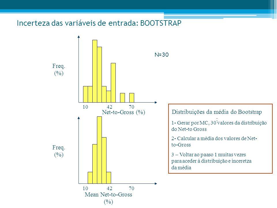 Incerteza das variáveis de entrada: BOOTSTRAP Freq. (%) Net-to-Gross (%) 107042 Freq. (%) Mean Net-to-Gross (%) 107042 N=30 1- Gerar por MC, 30 valore