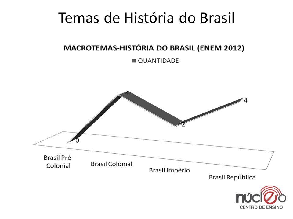 Temas de História do Brasil