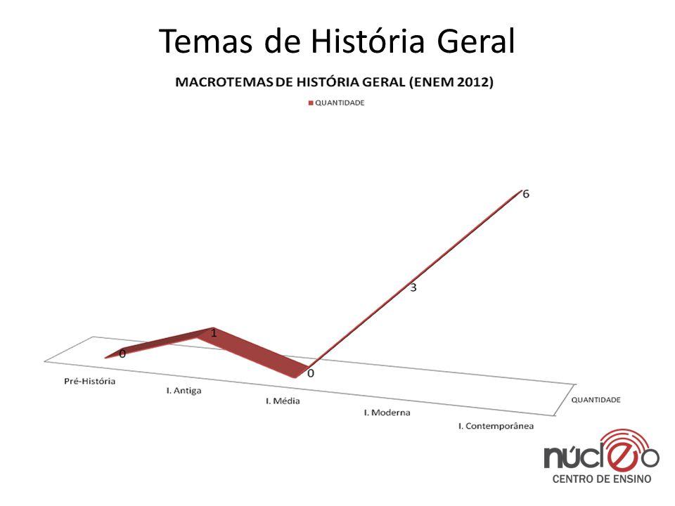 Temas de História Geral