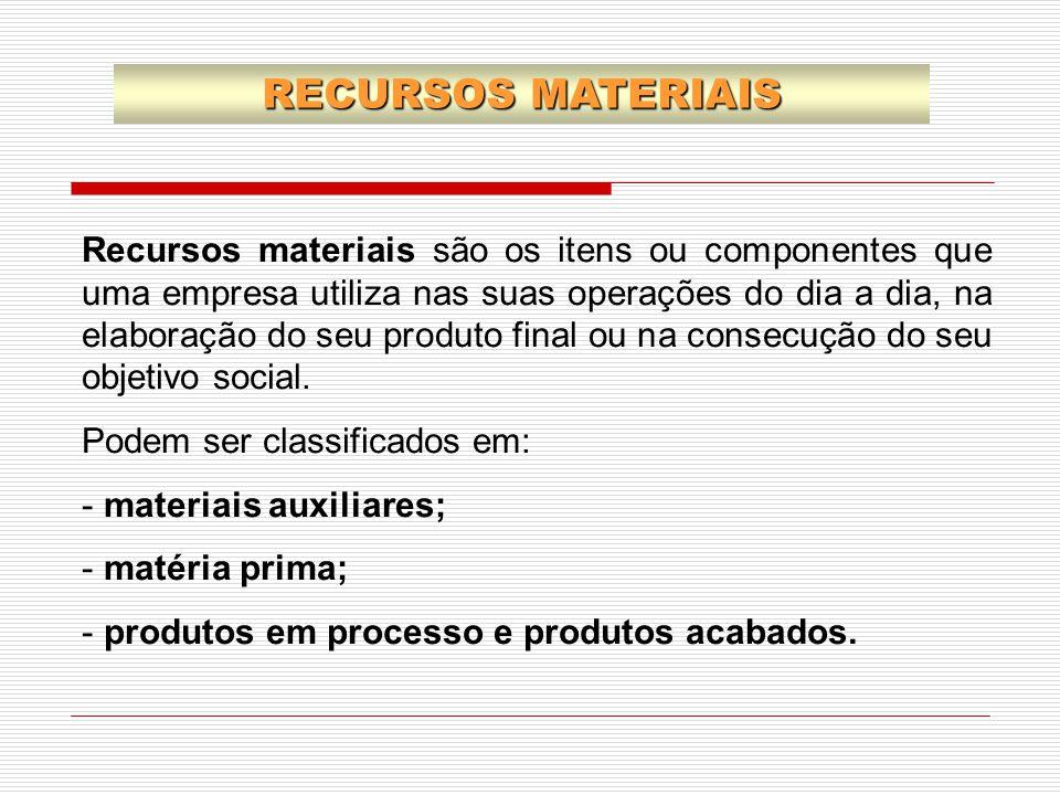 RECURSOS MATERIAIS Recursos materiais são os itens ou componentes que uma empresa utiliza nas suas operações do dia a dia, na elaboração do seu produt