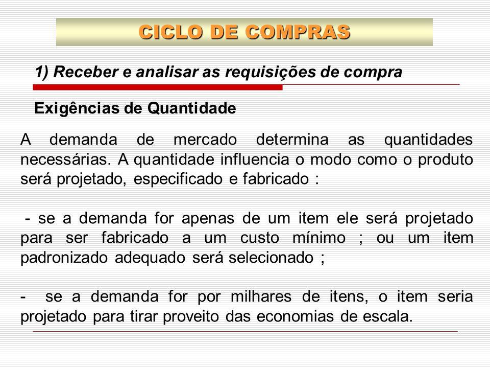 1) Receber e analisar as requisições de compra CICLO DE COMPRAS Exigências de Quantidade A demanda de mercado determina as quantidades necessárias. A