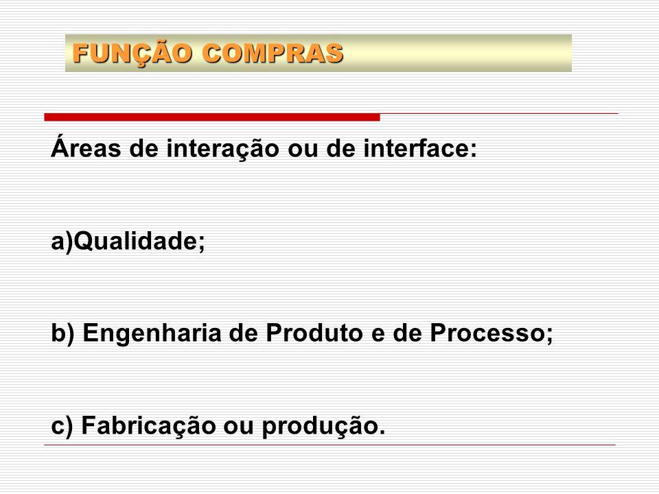 Áreas de interação ou de interface: a)Qualidade; b) Engenharia de Produto e de Processo; c) Fabricação ou produção. FUNÇÃO COMPRAS