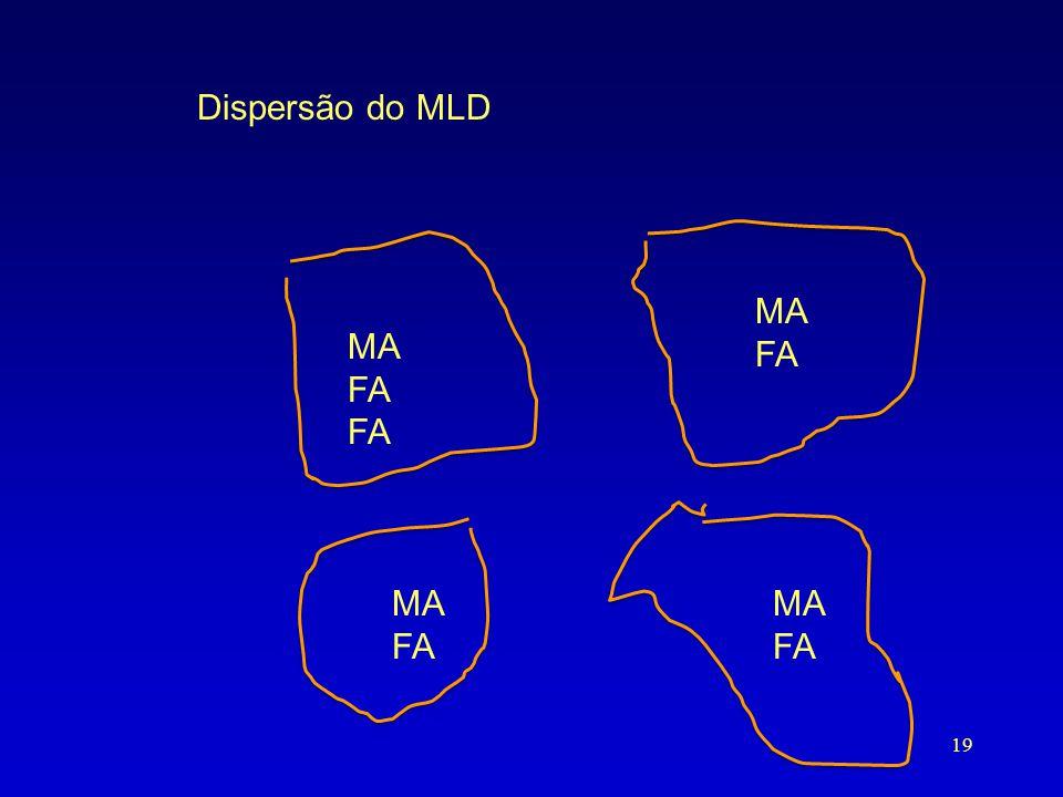 Dispersão do MLD MA FA MA FA MA FA MA FA 19