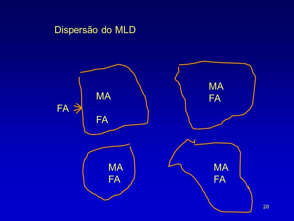 Dispersão do MLD MA FA MA FA MA FA MA FA 20