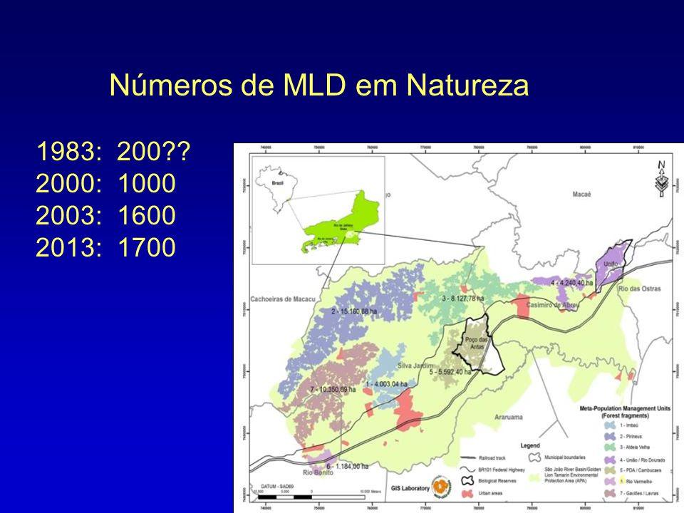 Números de MLD em Natureza 1983: 200?? 2000: 1000 2003: 1600 2013: 1700 6