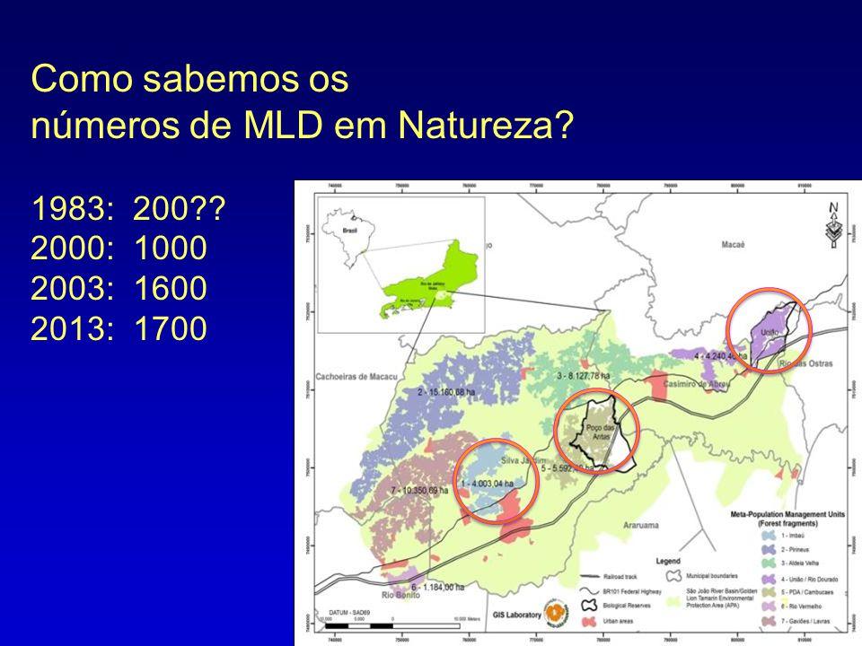 Como sabemos os números de MLD em Natureza? 1983: 200?? 2000: 1000 2003: 1600 2013: 1700 7