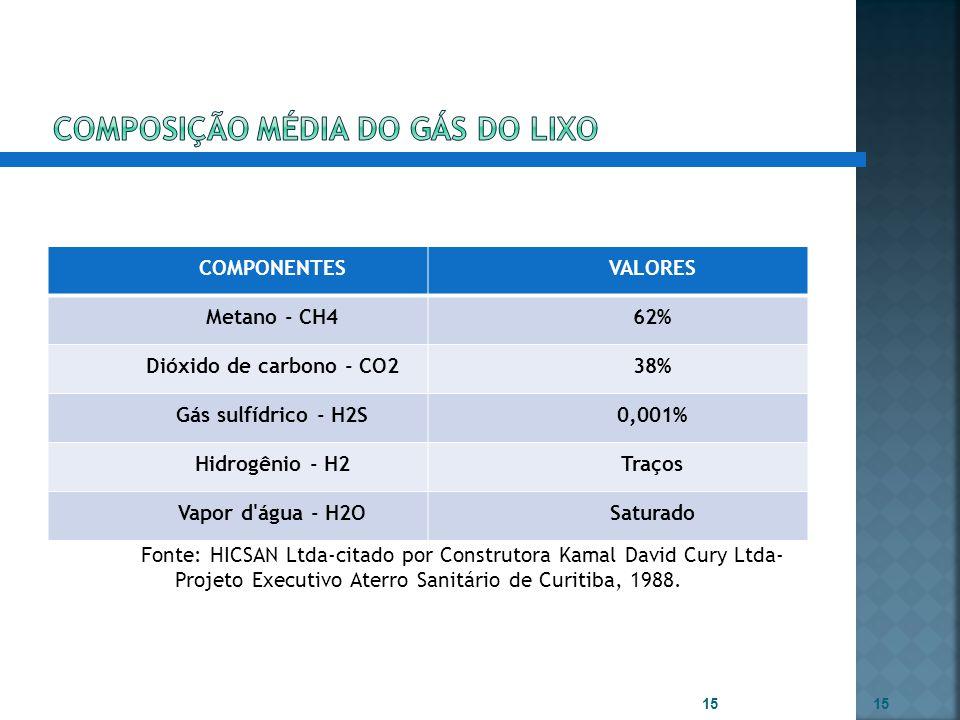 COMPONENTESVALORES Metano - CH462% Dióxido de carbono - CO238% Gás sulfídrico - H2S0,001% Hidrogênio - H2Traços Vapor d'água - H2OSaturado Fonte: HICS