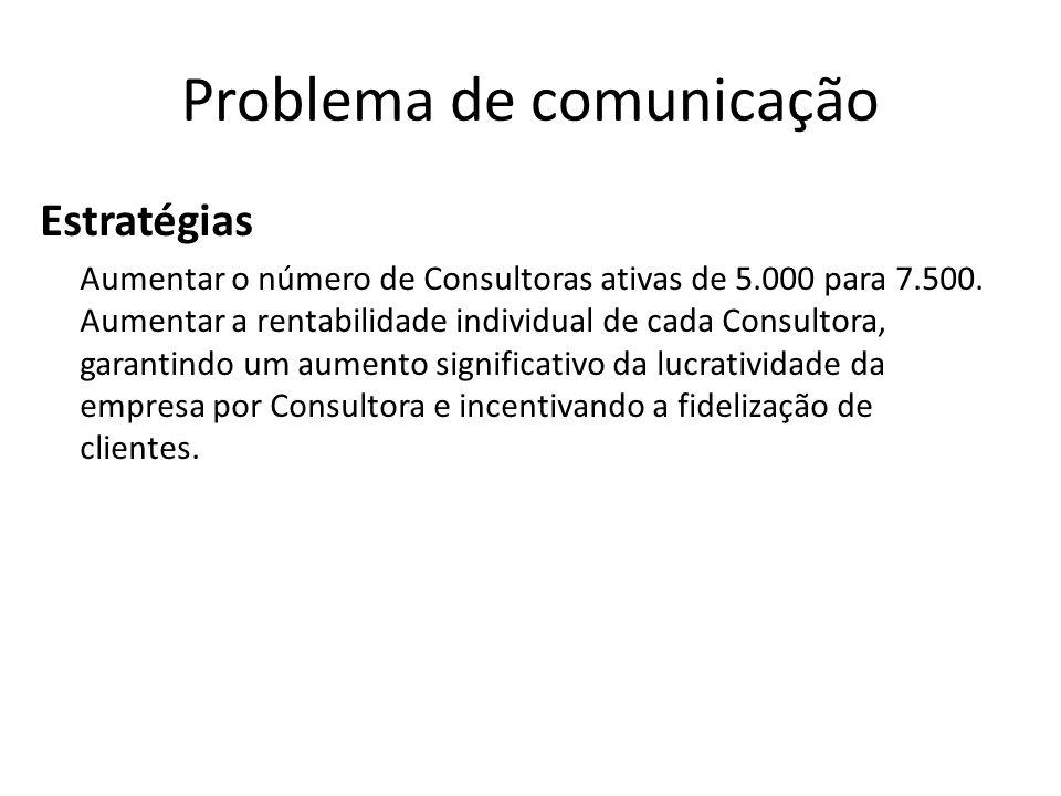 Problema de comunicação Estratégias Aumentar o número de Consultoras ativas de 5.000 para 7.500. Aumentar a rentabilidade individual de cada Consultor