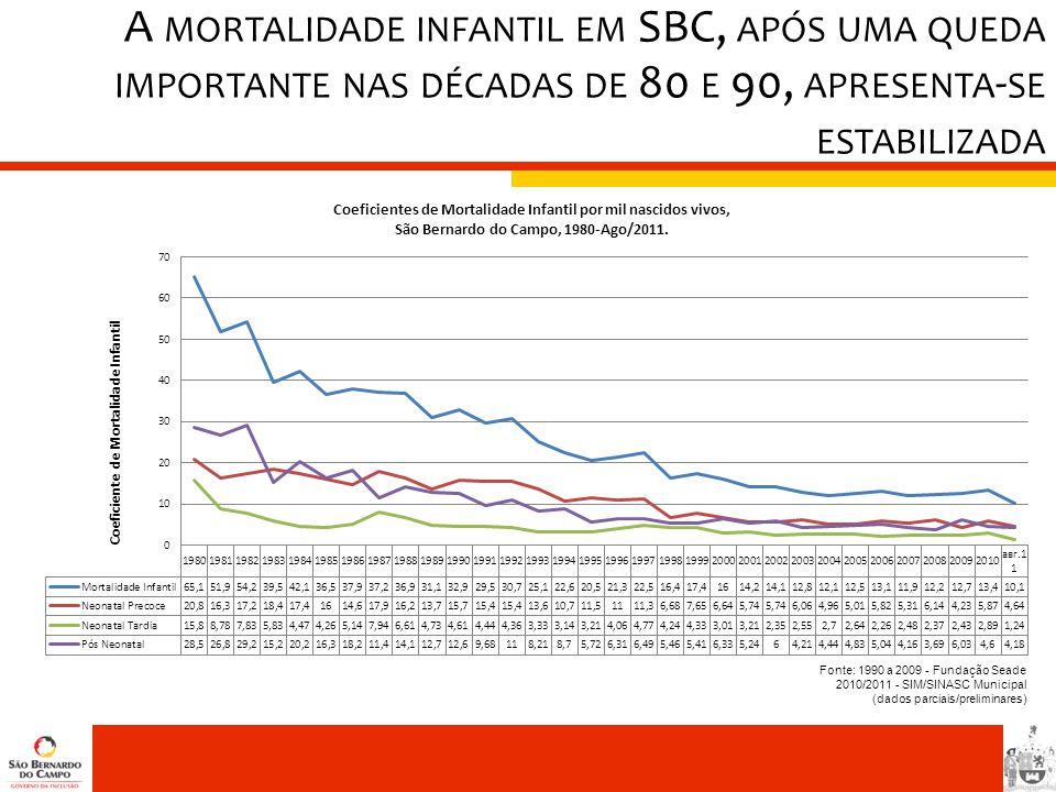Fonte: 1990 a 2009 - Fundação Seade 2010/2011 - SIM/SINASC Municipal (dados parciais/preliminares) A MORTALIDADE INFANTIL EM SBC, APÓS UMA QUEDA IMPOR